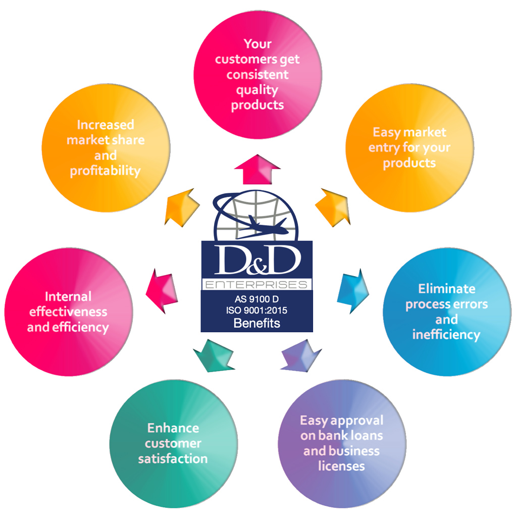 D&D Enterprises follows the Quality Management Systems Requirements of the International Organization for Standardization (ISO). D&D is certified ISO 9001/AS9100D standard