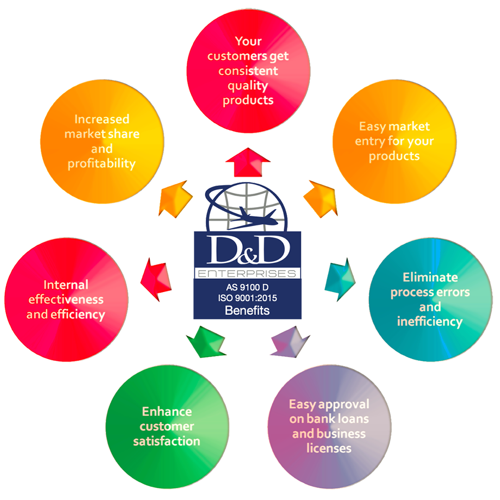 ISO-91000-Certification-Process-D&D-Enterprises